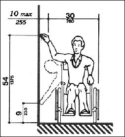 A diagram of an adult male in a wheelchair and the range of sideways reach. The illustration shows that from the side, the horizontal reach is no more than 10 inches. To the floor it is 9 inches. The uppermost reach is 54 inches.