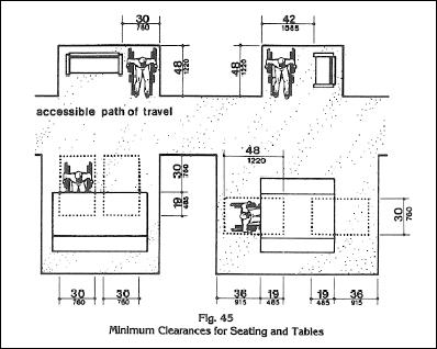 Figure 6: minimum clearances for seating and tables. Traveling face on, as shown on the left, the workstation width is 30 inches with 19 inches under the table. Sitting at the side of the table requires 48 inches to turn into the 36 inches of clearance between the wall and table.